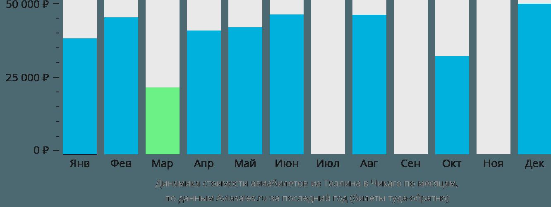 Динамика стоимости авиабилетов из Таллина в Чикаго по месяцам