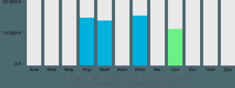 Динамика стоимости авиабилетов из Таллина в Ханью по месяцам
