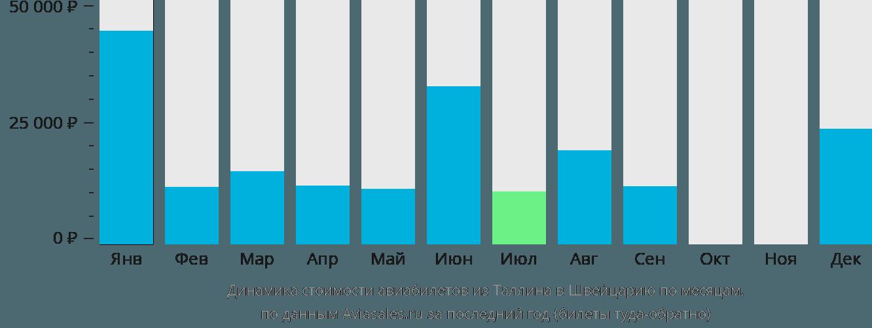 Динамика стоимости авиабилетов из Таллина в Швейцарию по месяцам
