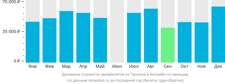 Динамика стоимости авиабилетов из Таллина в Коломбо по месяцам
