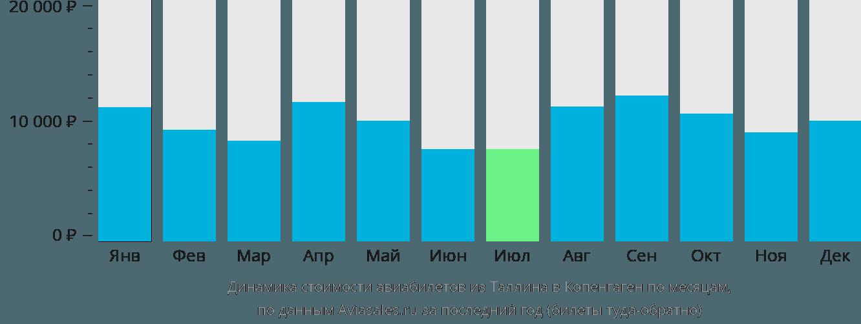 Динамика стоимости авиабилетов из Таллина в Копенгаген по месяцам