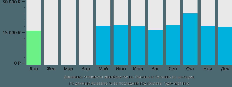 Динамика стоимости авиабилетов из Таллина в Катанию по месяцам