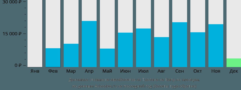 Динамика стоимости авиабилетов из Таллина на Кипр по месяцам