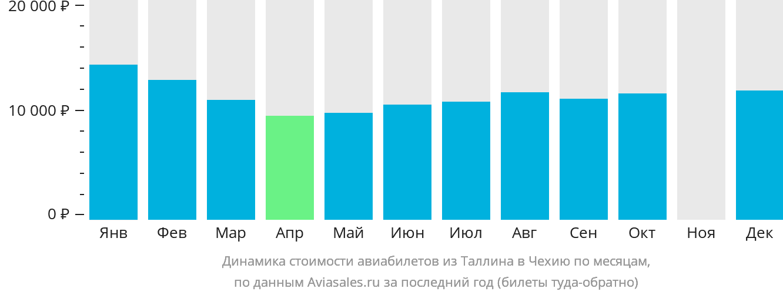 Динамика стоимости авиабилетов из Таллина в Чехию по месяцам