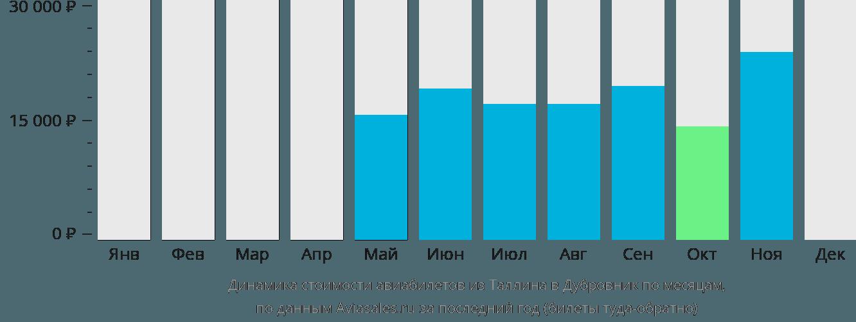 Динамика стоимости авиабилетов из Таллина в Дубровник по месяцам