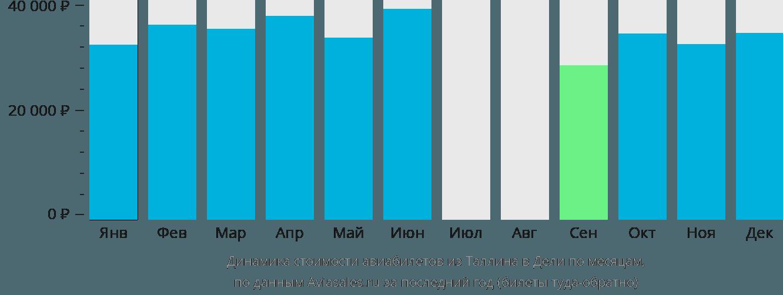 Динамика стоимости авиабилетов из Таллина в Дели по месяцам