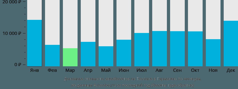 Динамика стоимости авиабилетов из Таллина в Германию по месяцам