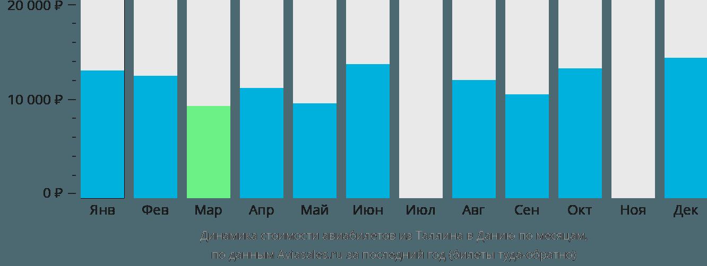 Динамика стоимости авиабилетов из Таллина в Данию по месяцам