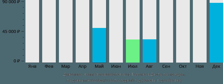 Динамика стоимости авиабилетов из Таллина в Днепр по месяцам