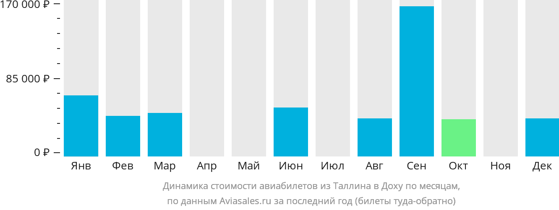 Динамика стоимости авиабилетов из Таллина в Доху по месяцам