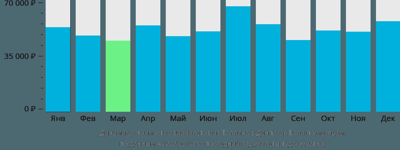 Динамика стоимости авиабилетов из Таллина в Денпасар Бали по месяцам