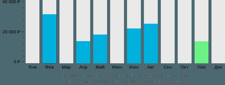 Динамика стоимости авиабилетов из Таллина в Дрезден по месяцам