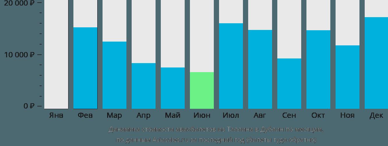 Динамика стоимости авиабилетов из Таллина в Дублин по месяцам