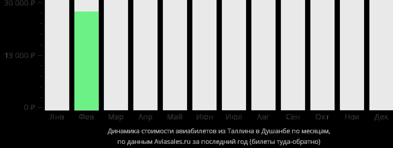 Динамика стоимости авиабилетов из Таллина в Душанбе по месяцам
