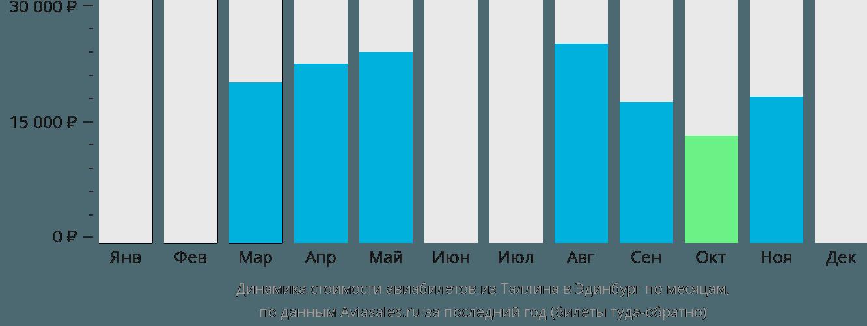 Динамика стоимости авиабилетов из Таллина в Эдинбург по месяцам