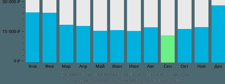 Динамика стоимости авиабилетов из Таллина в Испанию по месяцам