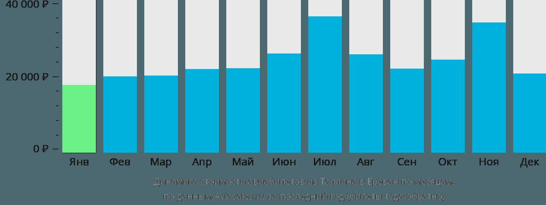 Динамика стоимости авиабилетов из Таллина в Ереван по месяцам