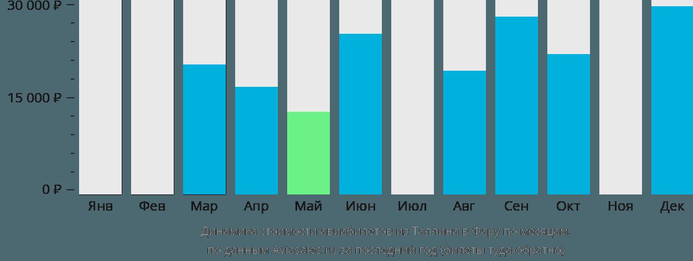 Динамика стоимости авиабилетов из Таллина в Фару по месяцам