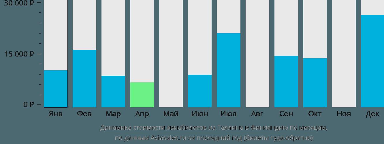 Динамика стоимости авиабилетов из Таллина в Финляндию по месяцам