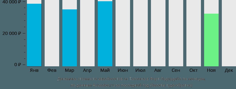 Динамика стоимости авиабилетов из Таллина в Форт-Лодердейл по месяцам