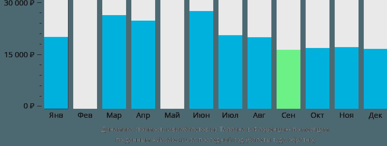 Динамика стоимости авиабилетов из Таллина в Флоренцию по месяцам