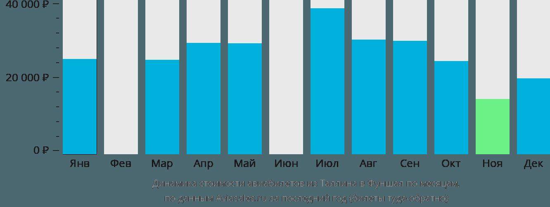 Динамика стоимости авиабилетов из Таллина в Фуншал по месяцам