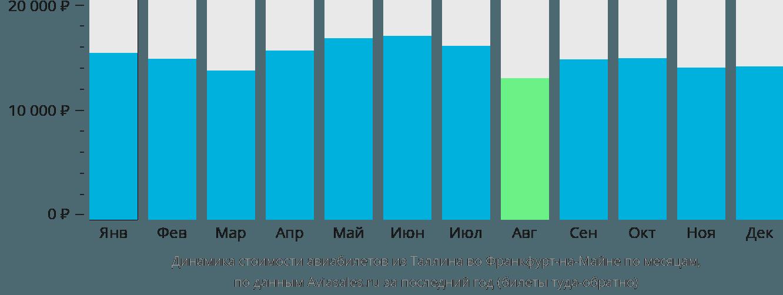 Динамика стоимости авиабилетов из Таллина во Франкфурт-на-Майне по месяцам