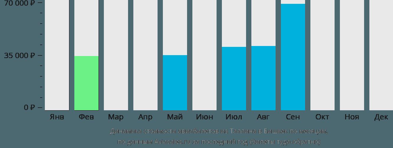 Динамика стоимости авиабилетов из Таллина в Бишкек по месяцам