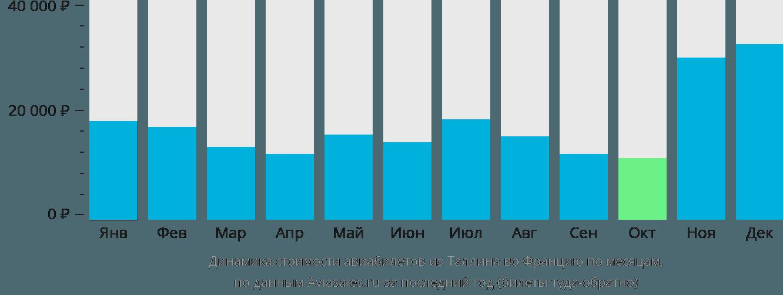 Динамика стоимости авиабилетов из Таллина во Францию по месяцам