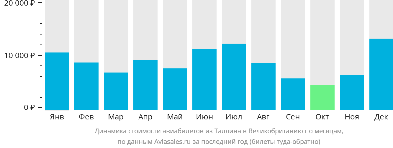 Динамика стоимости авиабилетов из Таллина в Великобританию по месяцам
