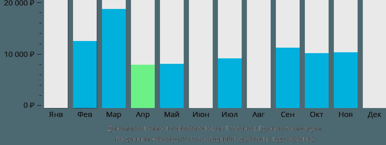 Динамика стоимости авиабилетов из Таллина в Гданьск по месяцам