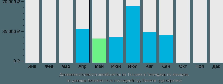 Динамика стоимости авиабилетов из Таллина в Геленджик по месяцам