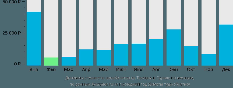 Динамика стоимости авиабилетов из Таллина в Грузию по месяцам