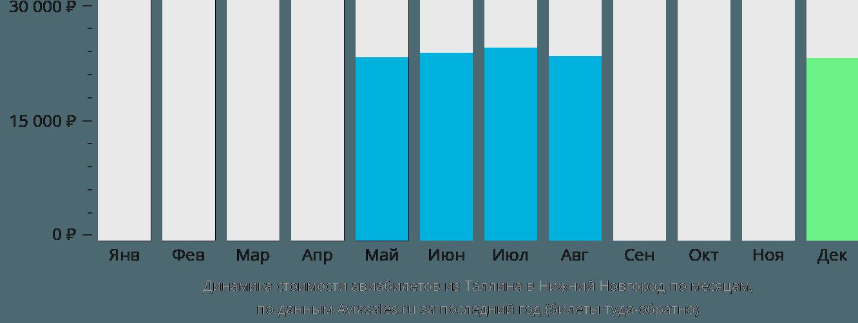 Динамика стоимости авиабилетов из Таллина в Нижний Новгород по месяцам