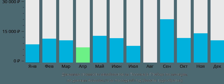 Динамика стоимости авиабилетов из Таллина в Гётеборг по месяцам