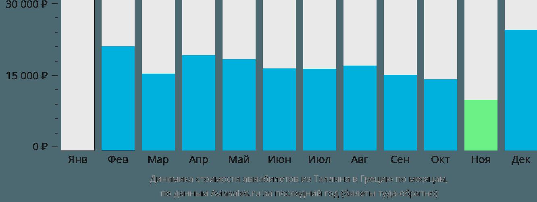 Динамика стоимости авиабилетов из Таллина в Грецию по месяцам