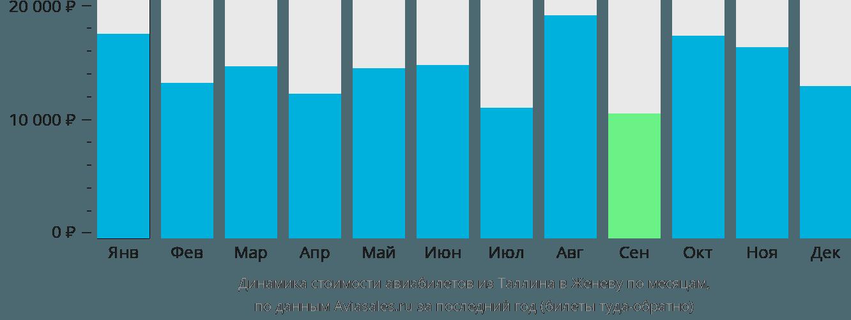 Динамика стоимости авиабилетов из Таллина в Женеву по месяцам