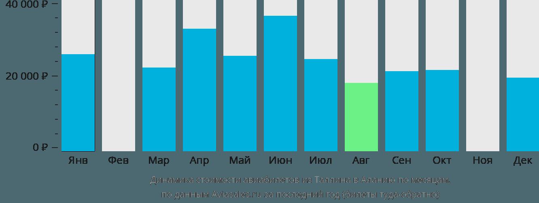 Динамика стоимости авиабилетов из Таллина в Аланию по месяцам