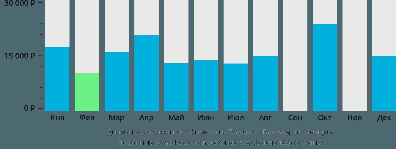 Динамика стоимости авиабилетов из Таллина в Ганновер по месяцам