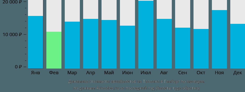 Динамика стоимости авиабилетов из Таллина в Гамбург по месяцам