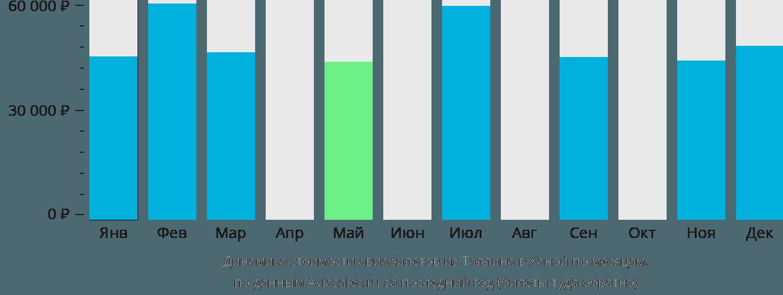 Динамика стоимости авиабилетов из Таллина в Ханой по месяцам