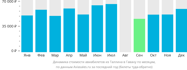 Динамика стоимости авиабилетов из Таллина в Гавану по месяцам