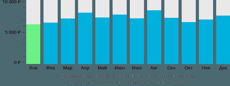 Динамика стоимости авиабилетов из Таллина в Хельсинки по месяцам