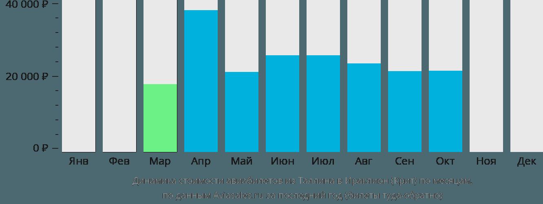 Динамика стоимости авиабилетов из Таллина в Ираклион (Крит) по месяцам