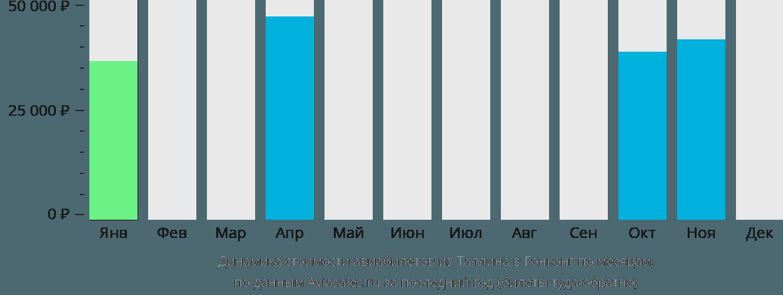 Динамика стоимости авиабилетов из Таллина в Гонконг по месяцам