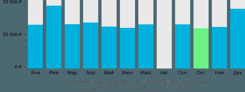 Динамика стоимости авиабилетов из Таллина на Пхукет по месяцам