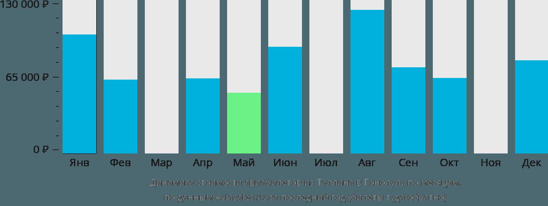 Динамика стоимости авиабилетов из Таллина в Гонолулу по месяцам
