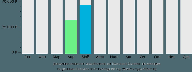 Динамика стоимости авиабилетов из Таллина в Хьюстон по месяцам