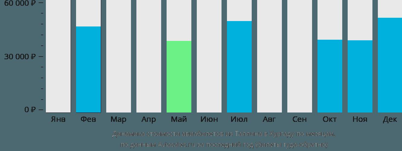 Динамика стоимости авиабилетов из Таллина в Хургаду по месяцам