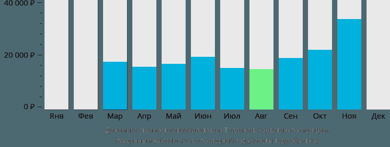 Динамика стоимости авиабилетов из Таллина в Хорватию по месяцам